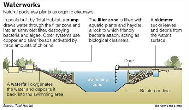 How-it-works-diagram Total Habitat